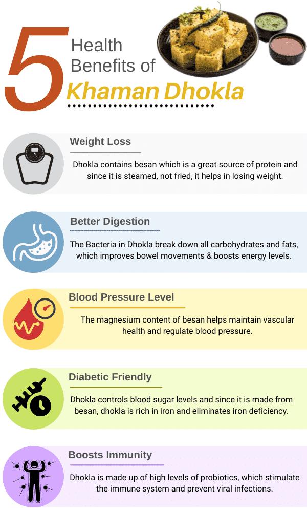 Health benefits of eating Khaman Dhokla